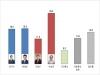 [천안시장 보궐선거] 박상돈 여론조사 1위…2위 한태선 vs 장기수 '초접전'