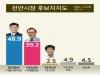 [천안시장 보궐선거 여론조사] 한태선 48.9% vs 박상돈 39.2%...부동층 추이 '초관심'