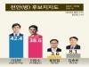 [천안병 여론조사] 이정문 42.4% vs 이창수 38.6%...'오차범위 박빙'