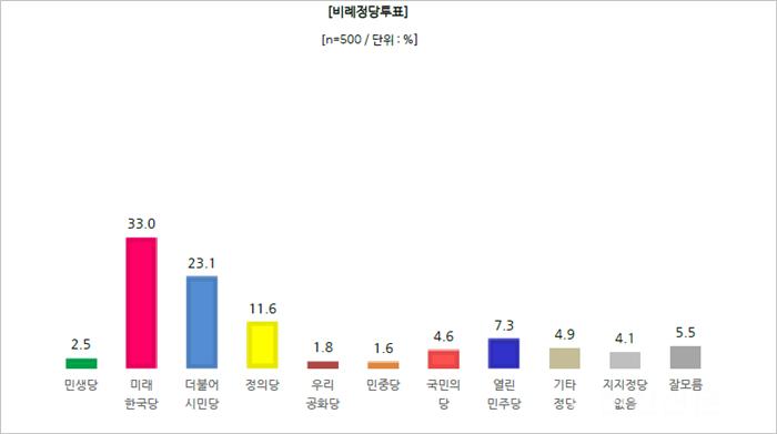 천안병_비례정당투표.png