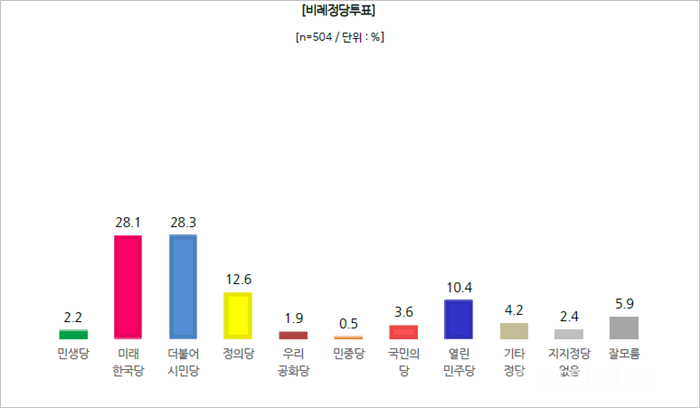 천안을_비례정당투표.png